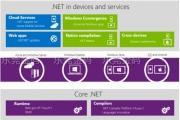 微软.Net开源背后:我们不是心血来潮